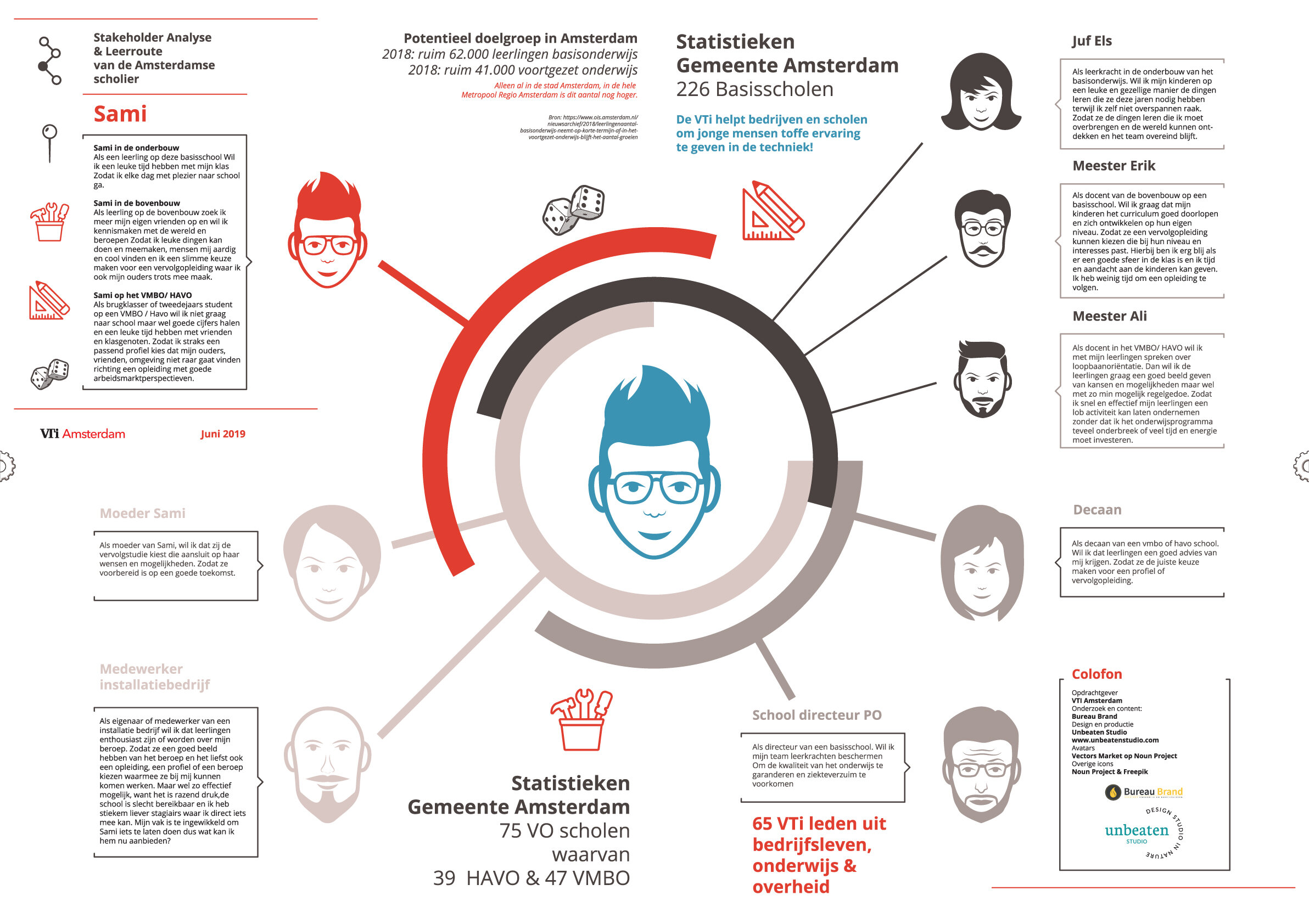 Unbeaten-studio-brand-infographic-stakeholder-map-sami.jpg