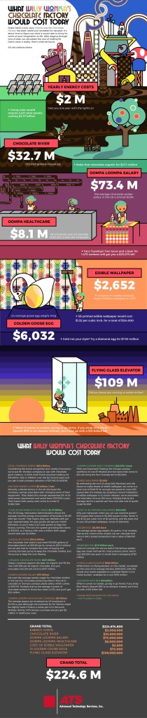 Willy Wonka Chocolate Factory Infographic