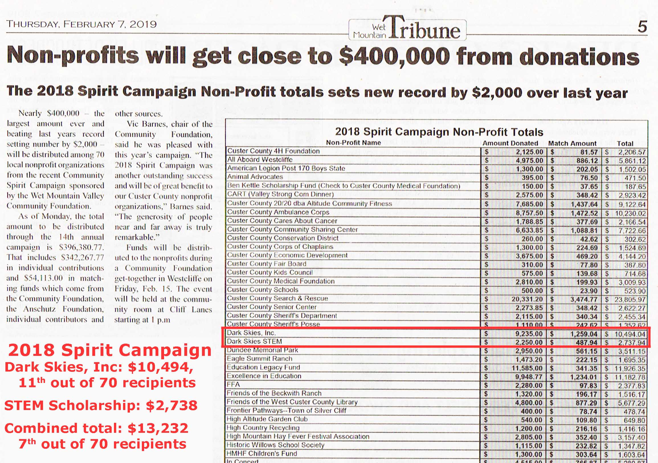 In spite of  not  having a specific campaign project or goal, Dark Skies has averaged about $10,000 annually since 2015. Only one email notice and one newspaper advertisement were used. This demonstrates the value of a long-term approach to soliciting donations. The STEM scholarship campaign was new for this year.
