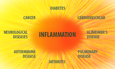 inflammation_.jpg