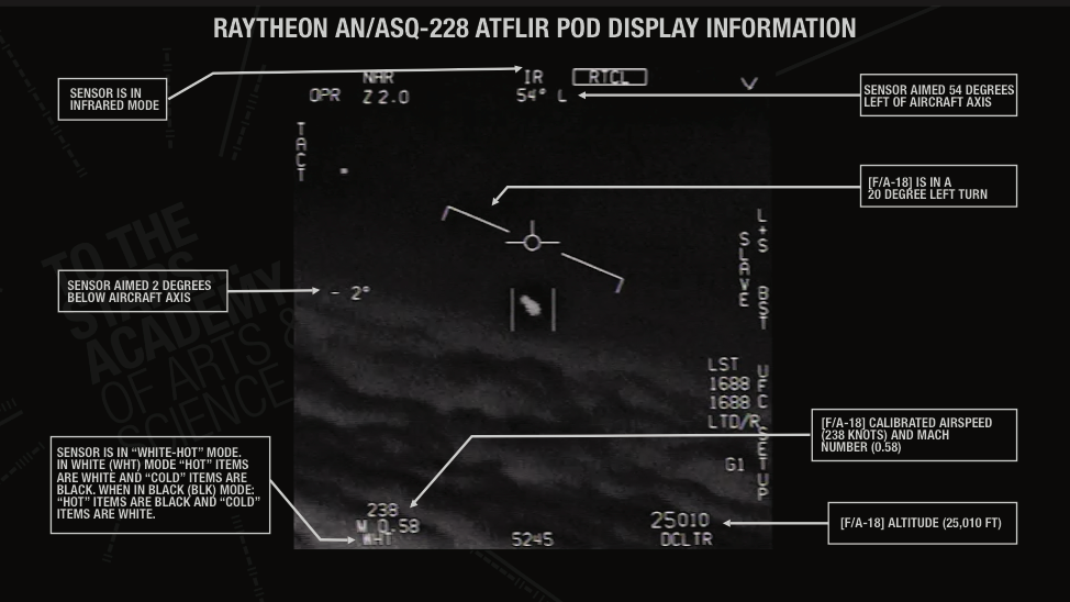 Description of HUD (Heads Up Display) seen in the GIMBAL video as filmed by a US Navy F/A-18 Super Hornet using the Raytheon AN/ASQ-228 Advanced Targeting Forward-Looking Infrared (ATFLIR) pod.