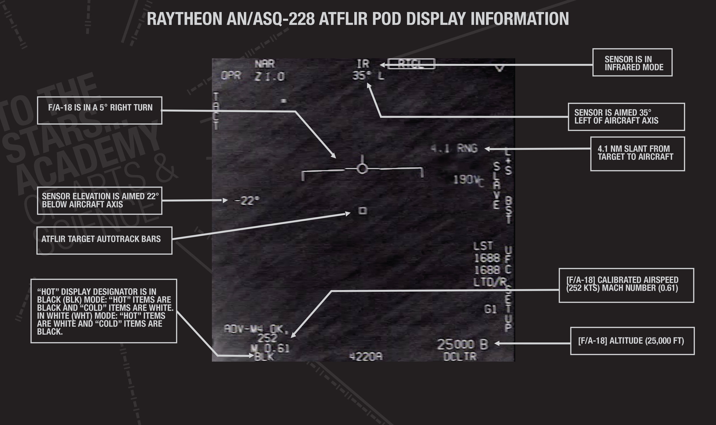 Figure 1 - The ATFLIR display reveals significant information regarding flight conditions and characteristics of the imagery