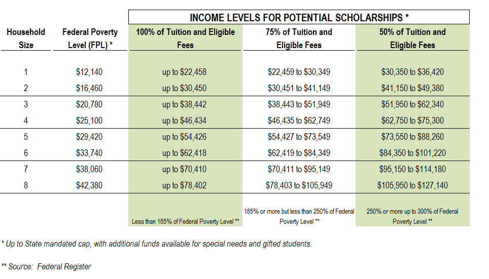 income table for tax credit scholarship