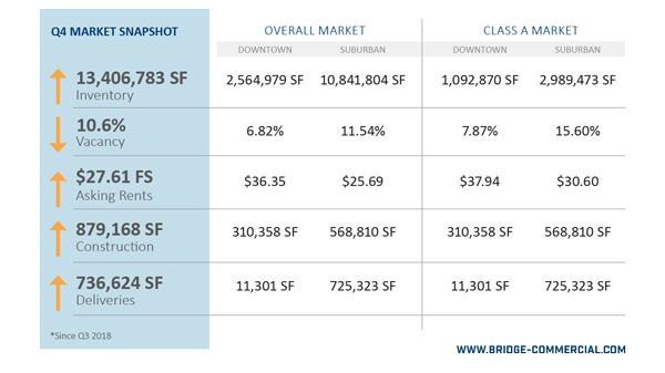 Q4-2018-BC-Charleston-Office-Market-Report-13.jpg