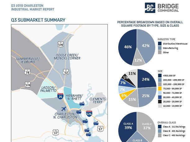Q3-2019-Charleston-Industrial-Market-Report_Bridge-Commercial-2.jpg