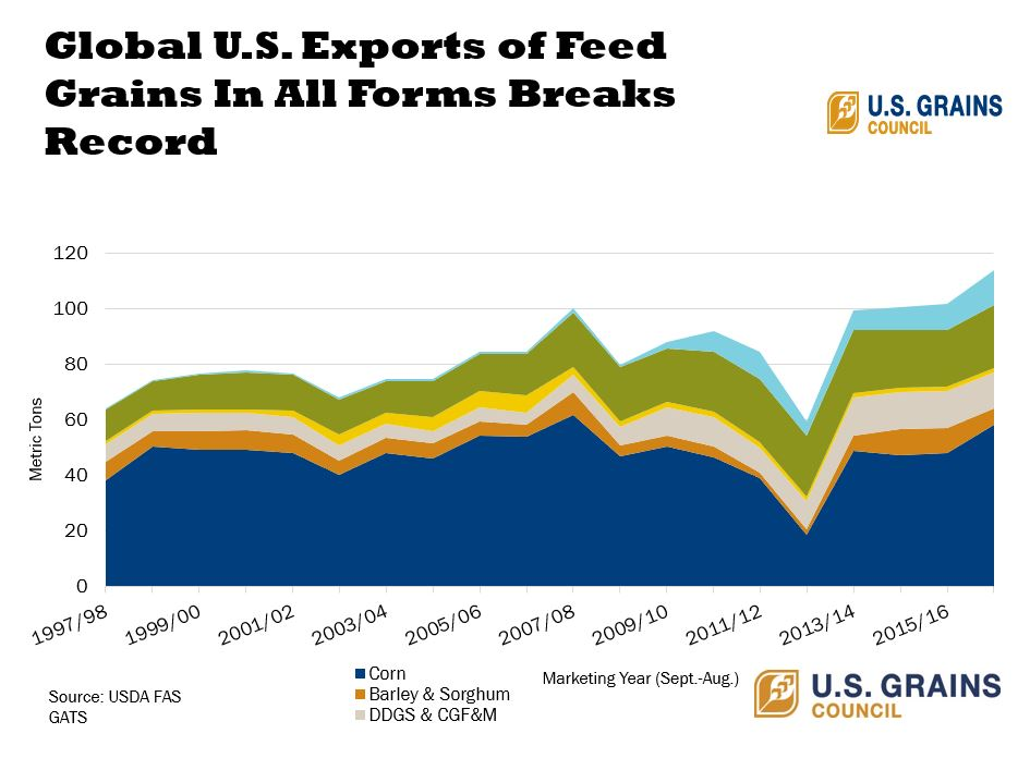 Grain Export Graph.JPG
