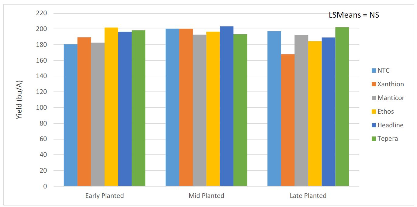 Figure 2. Impact of planting date and in-furrow fungicide treatment on yield at the University of Kentucky Research and Education Center in Princeton, KY, 2018. NTC = non-treated control. Neither plant date or fungicide treatment significantly impacted yield at the P = 0.05 level.