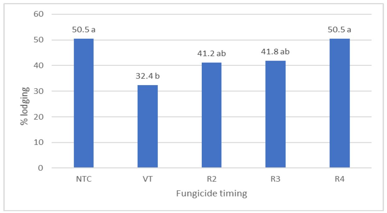 Figure 1. Effect of fungicide timing on percent (%) lodging across hybrids and planting dates for experiments conducted at the University of Kentucky Research and Education Center in 2018. Values followed by different letters indicates that values are significantly different at the P = 0.05 level. NTC = non-treated control.