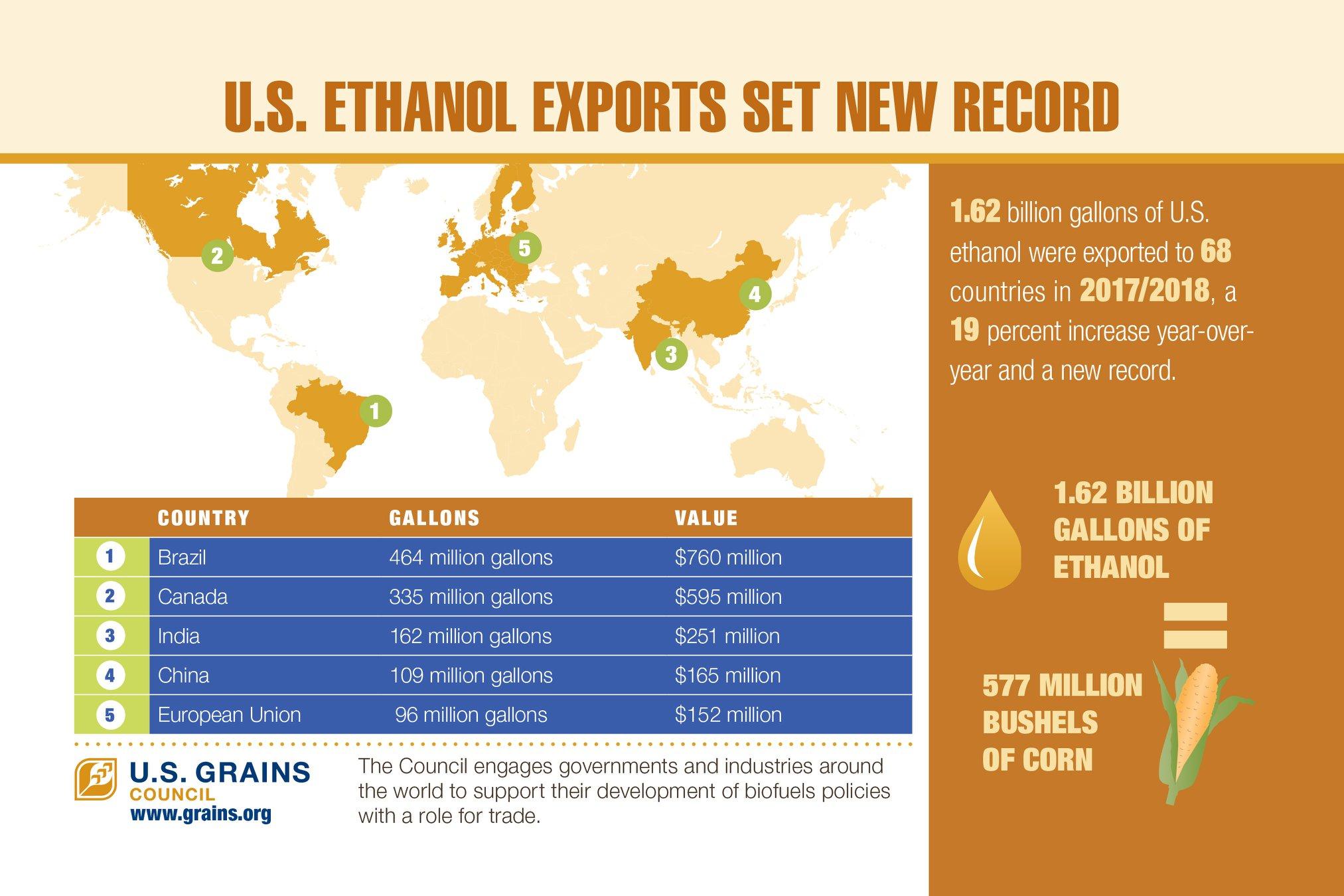 19-ethanolexports1.jpg