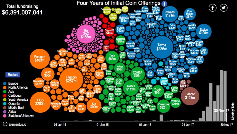 https://elementus.io/token-sales-history