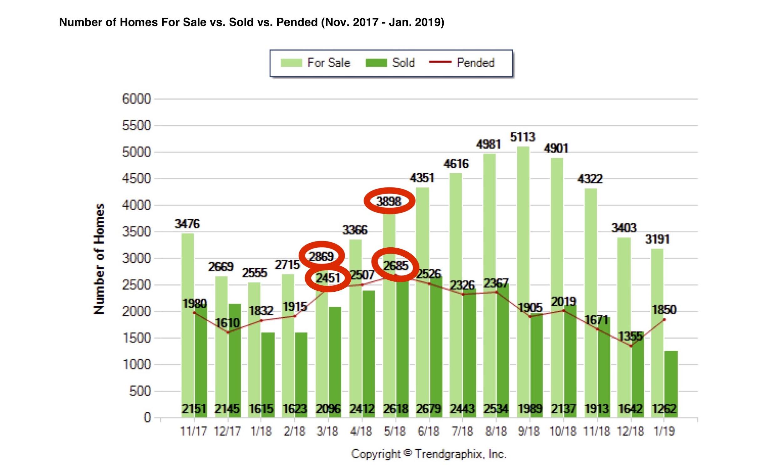 Sacramento Market Trends (circled).jpg