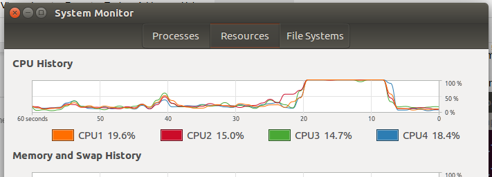 All four processors are working at full capacity, each taking about ten seconds to complete their assigned task.