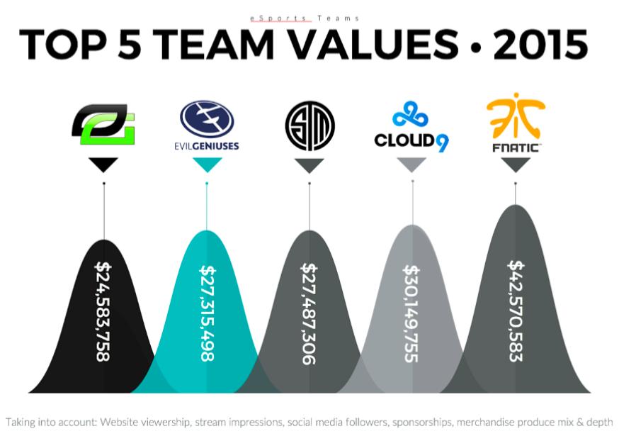 eSports Team Values