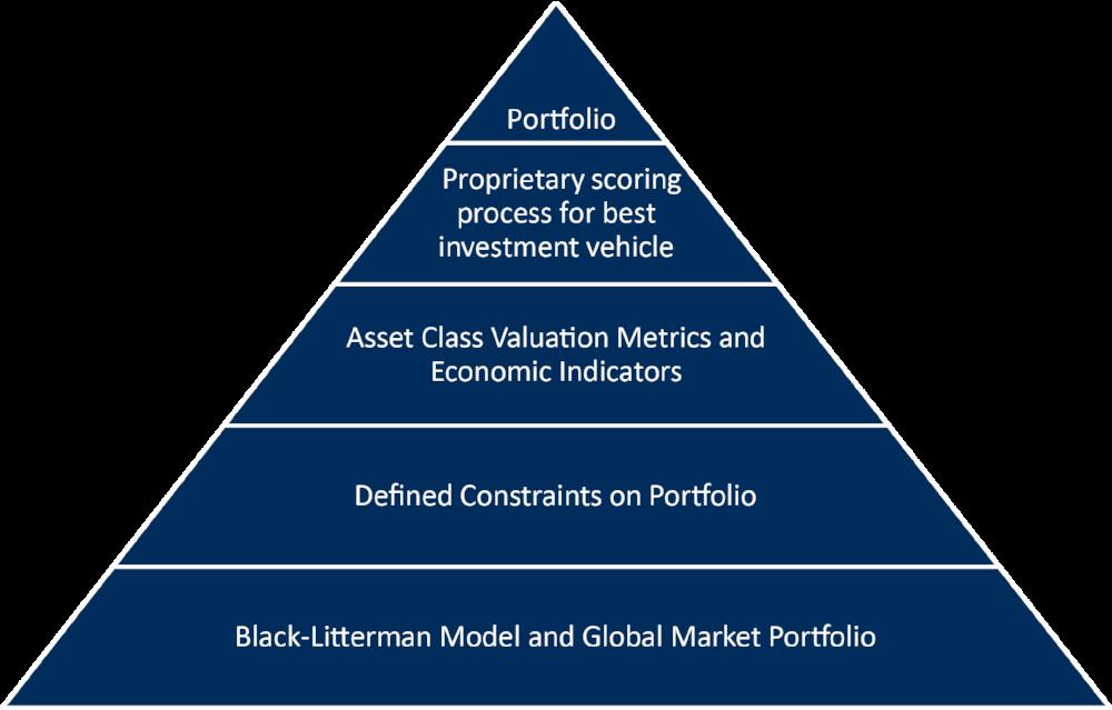 Pyramid chart.png