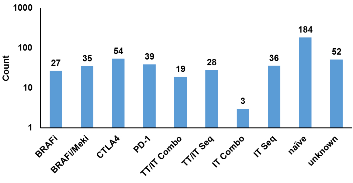 F igure 1. Patients' treatment history prior to surgery for PDX generation.    While the majority of patients were treatment-naïve, up to 50 patients per category who received prior therapy relapsed after initial responses. Specimens derived from patients who relapsed on BRAF or BRAF/MEK inhibitor therapy were grown as PDX in the presence of the respective inhibitors. Targeted therapy (TT;) immune checkpoint inhibitors (IT;) sequential therapies (Seq); combination therapies (Combo).