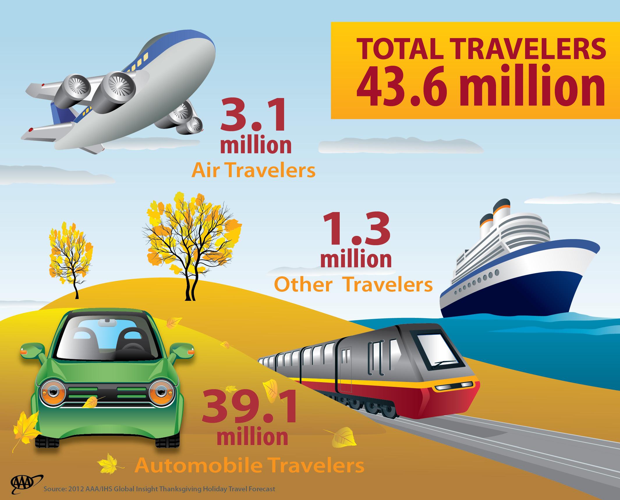 Thanksgiving-TravelForecast-Infographic.jpg
