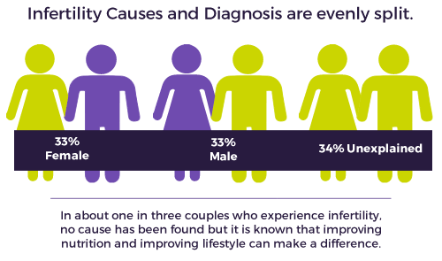 Infertility Causes and Diagnosis are evenly split between men and women.