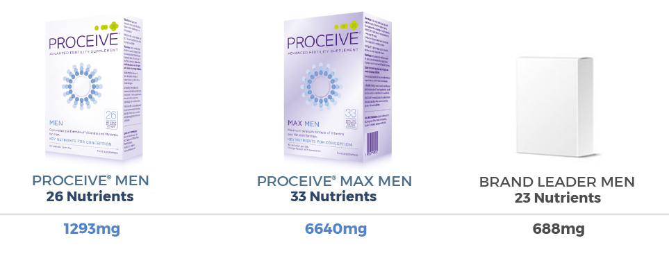 How+does+Proceive+compare+to+other+fertility+Supplements+-+Men-2019.jpg