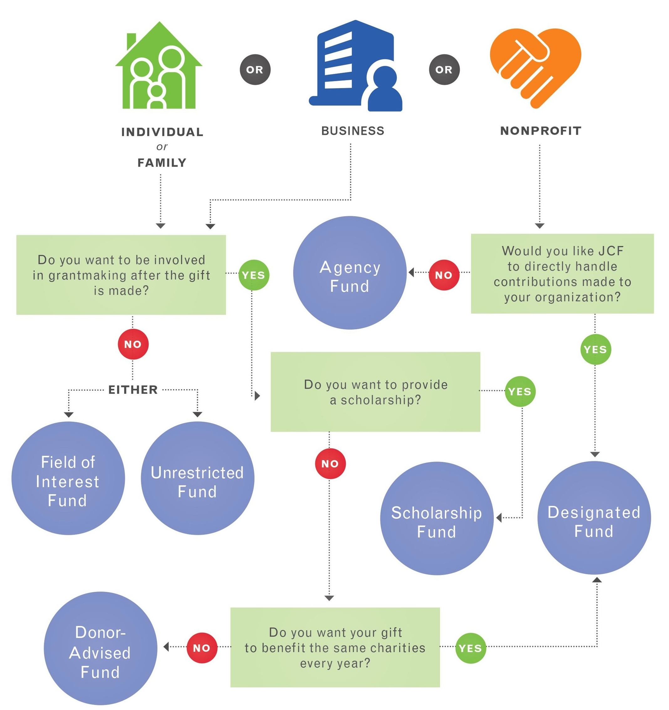 infographic, text boxes, nonprofit