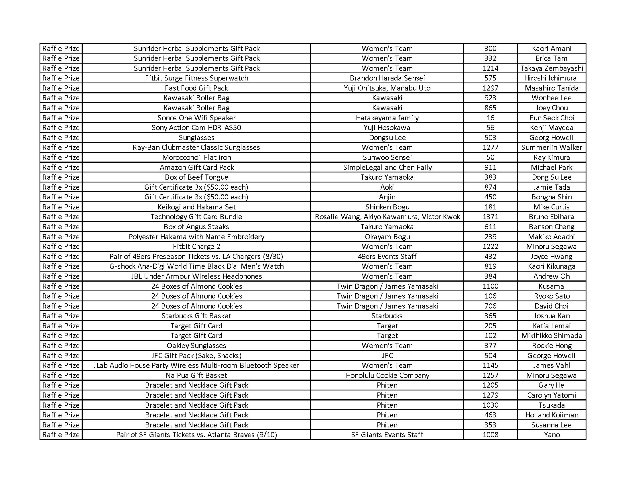 Raffle Prize Winners Final List_Page_2.png