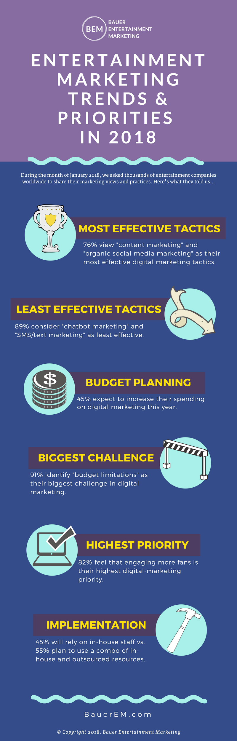 INFOGRAPHIC - 2018 Entertainment Marketing Trends & Priorities.png