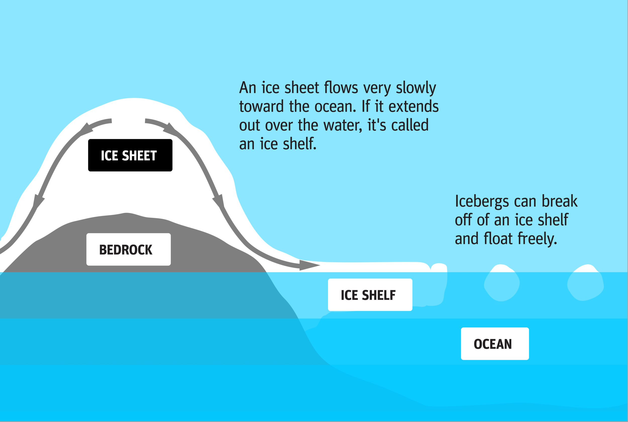Ice Sheet and Shelf Anatomy-01.png