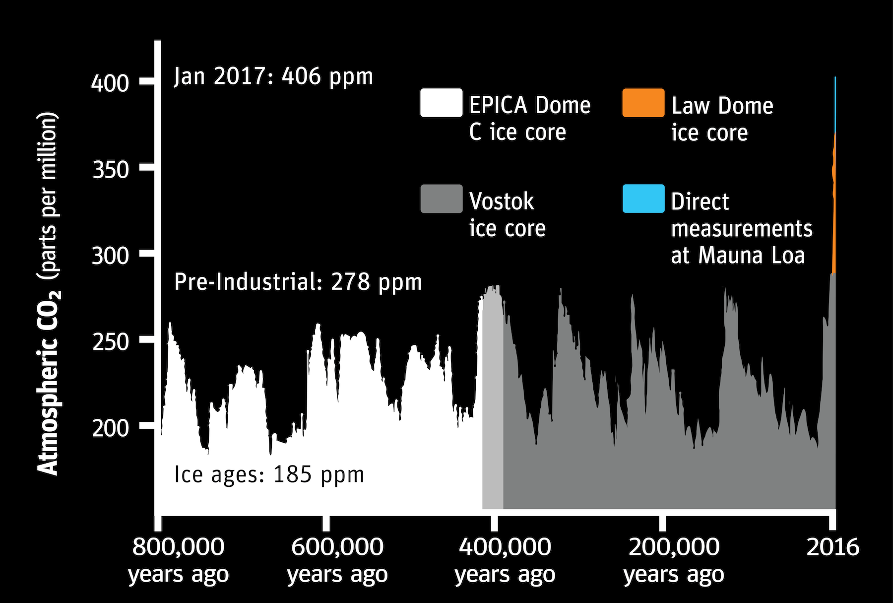Atmospheric co2 graph all info v3-01.png