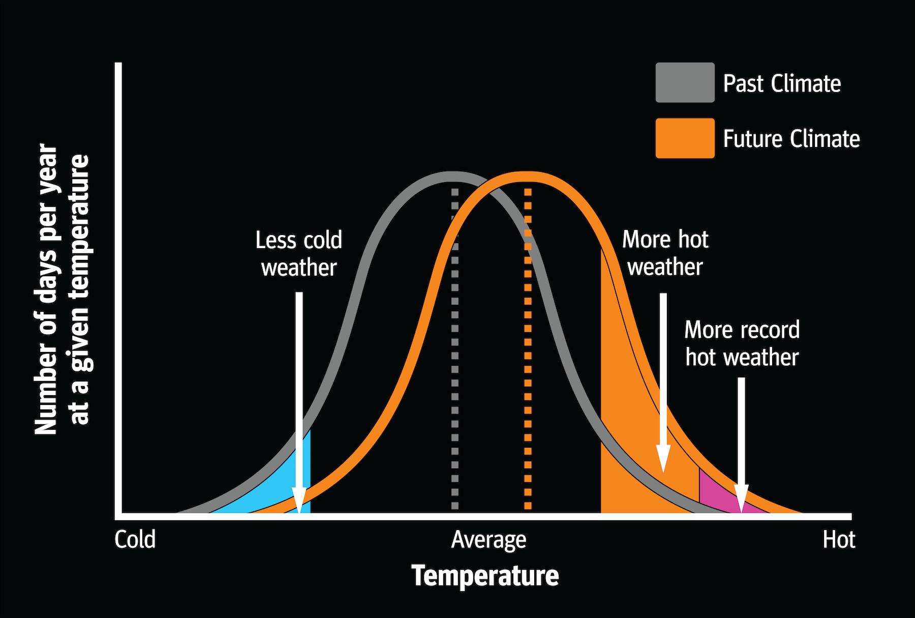 Average Temp Increase Graph v3-01.png
