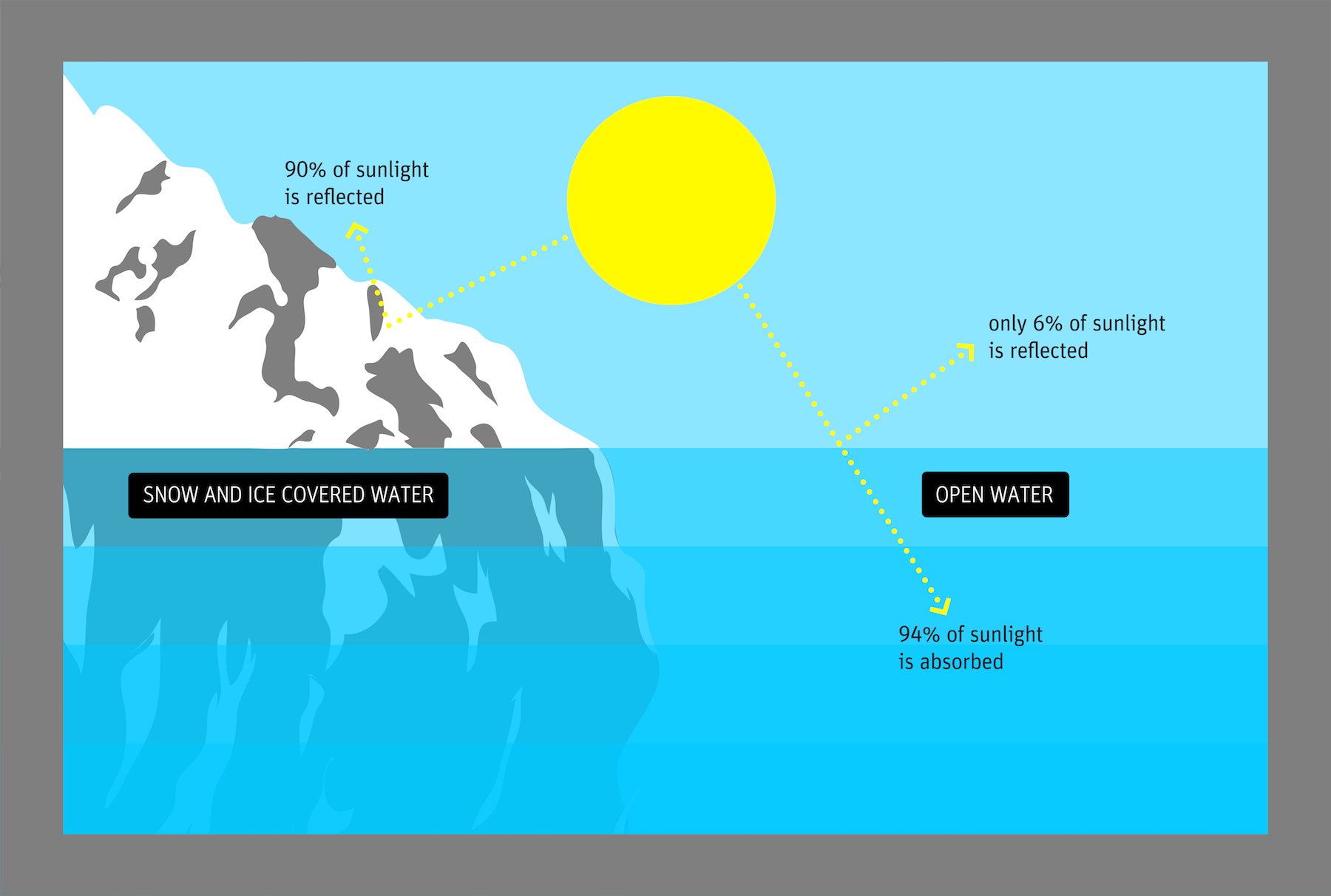 Sunlight on Ice vs No Ice-01.png
