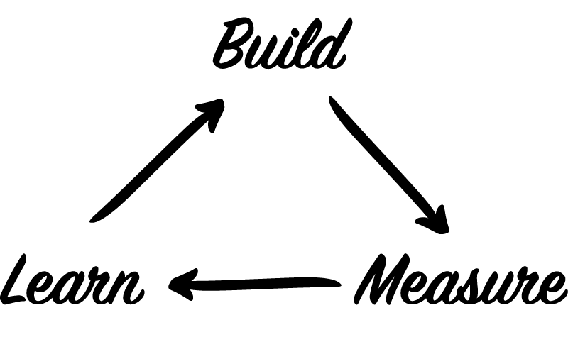Build, measure, learn is at the heart of Honesty's agile-inspired framework.