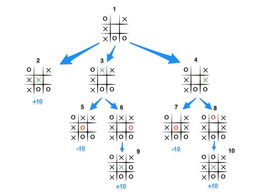 Tic Tac Toe: Understanding the Minimax Algorithm — Never
