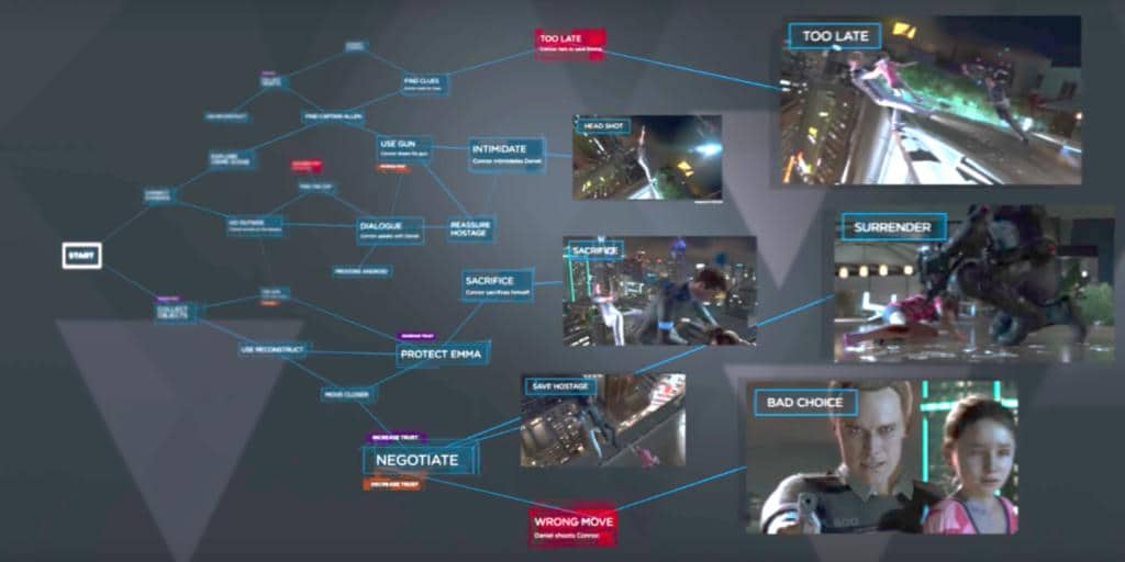Branching storytelling in Quantic Dream's upcoming title Detroit: Become Human