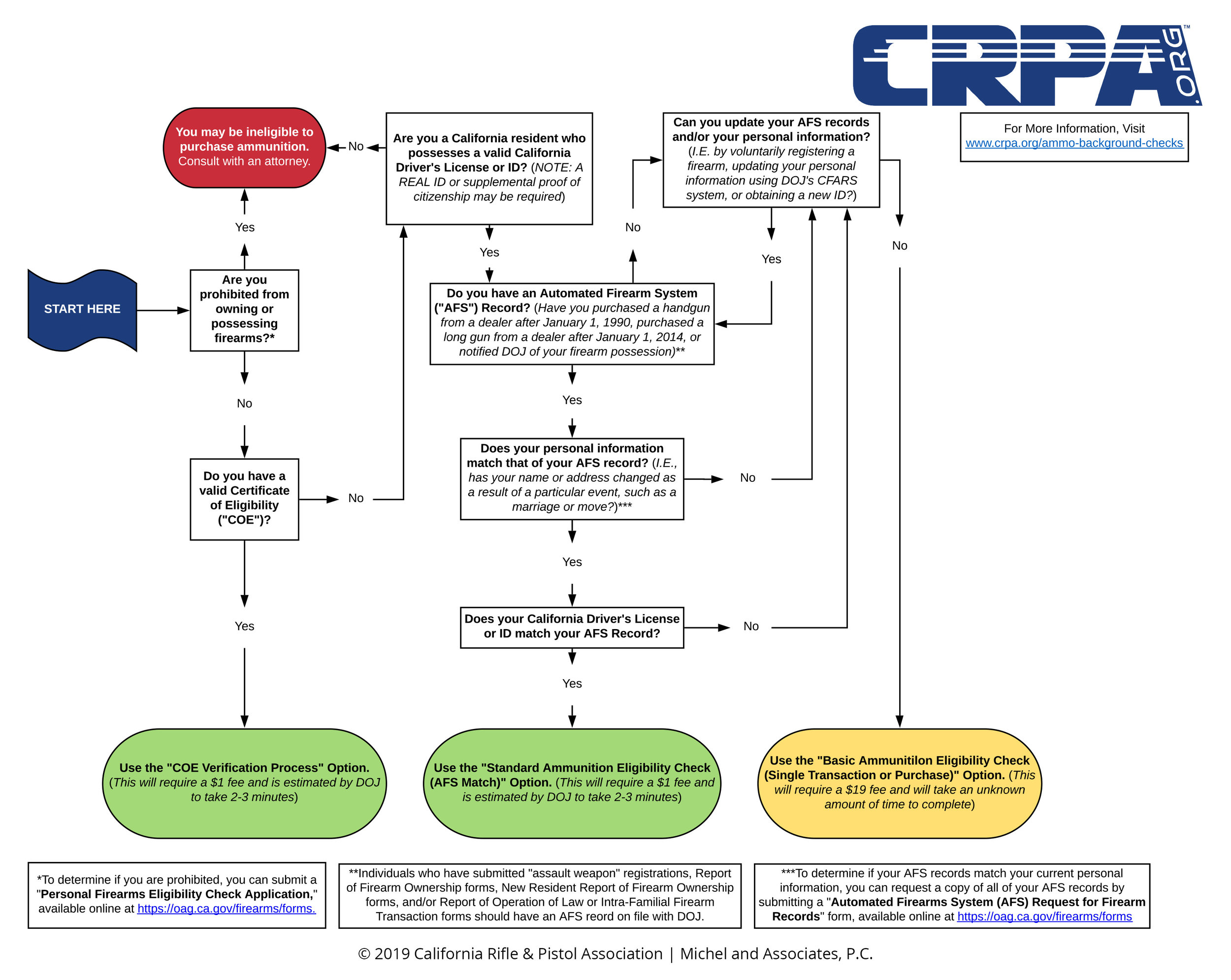 Ammo-Check-Options-CPRA.jpg