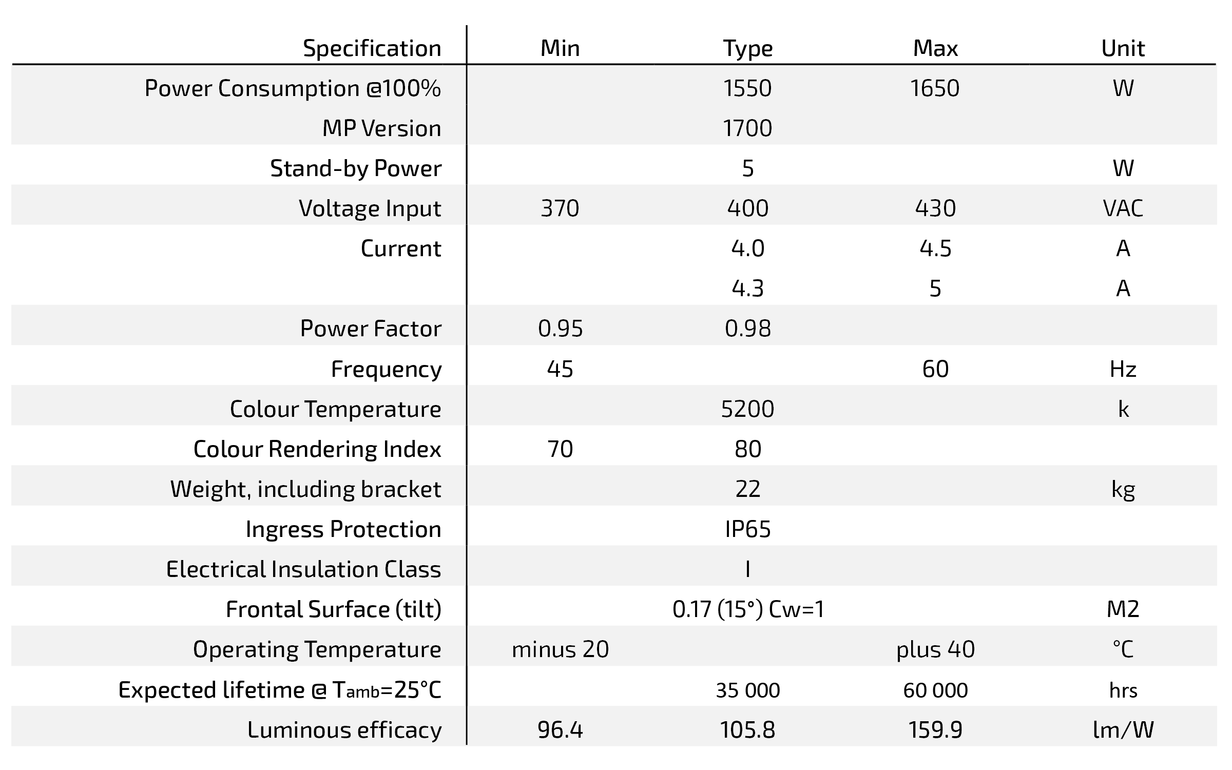 Datasheet WS-STAD family Gen6