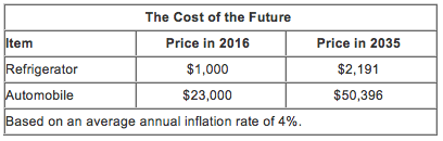 cost of the future.png