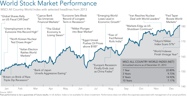 world stock performance.png