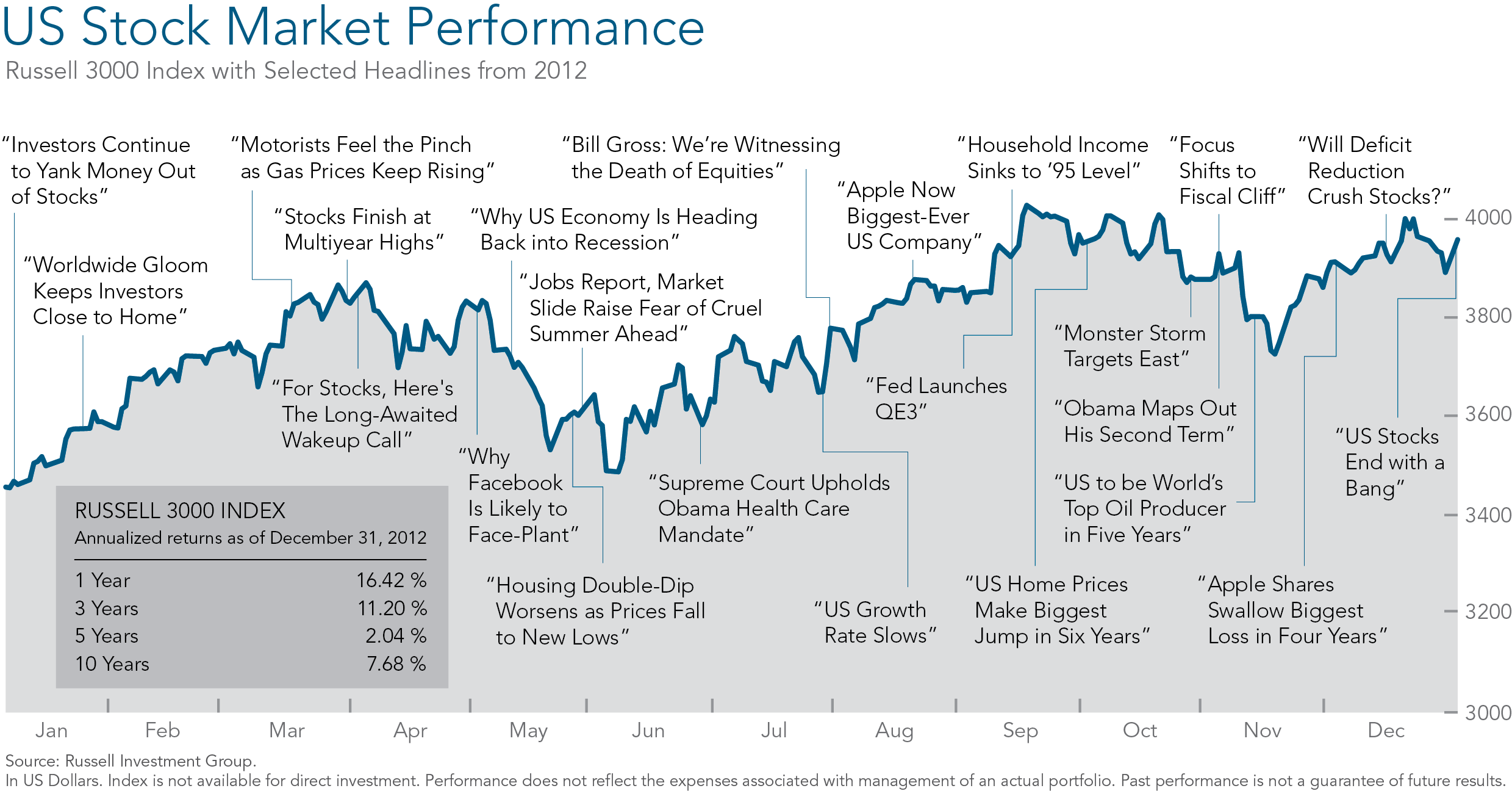 us performance 2012.png