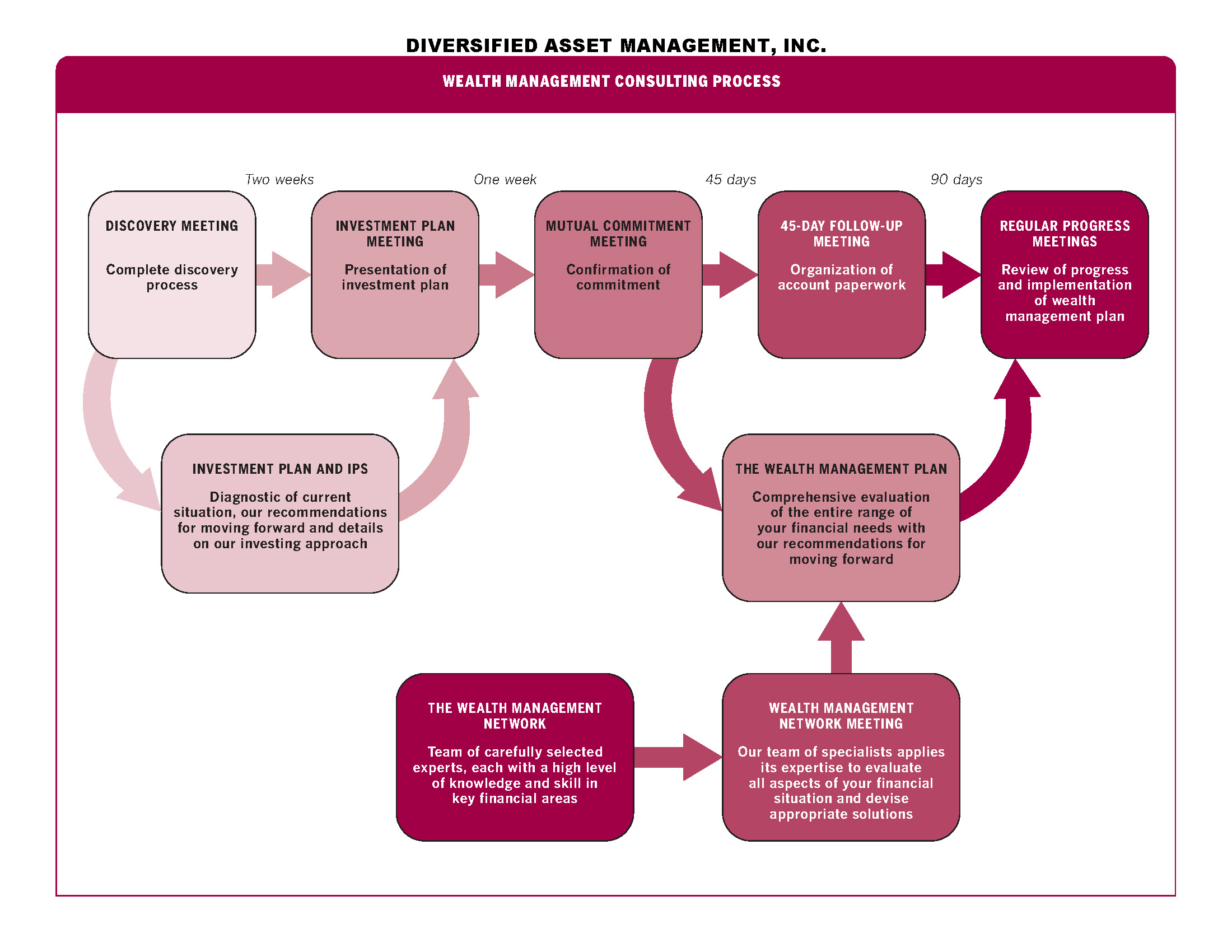 Wealth Management Consulting Process-DAMI new version.jpg