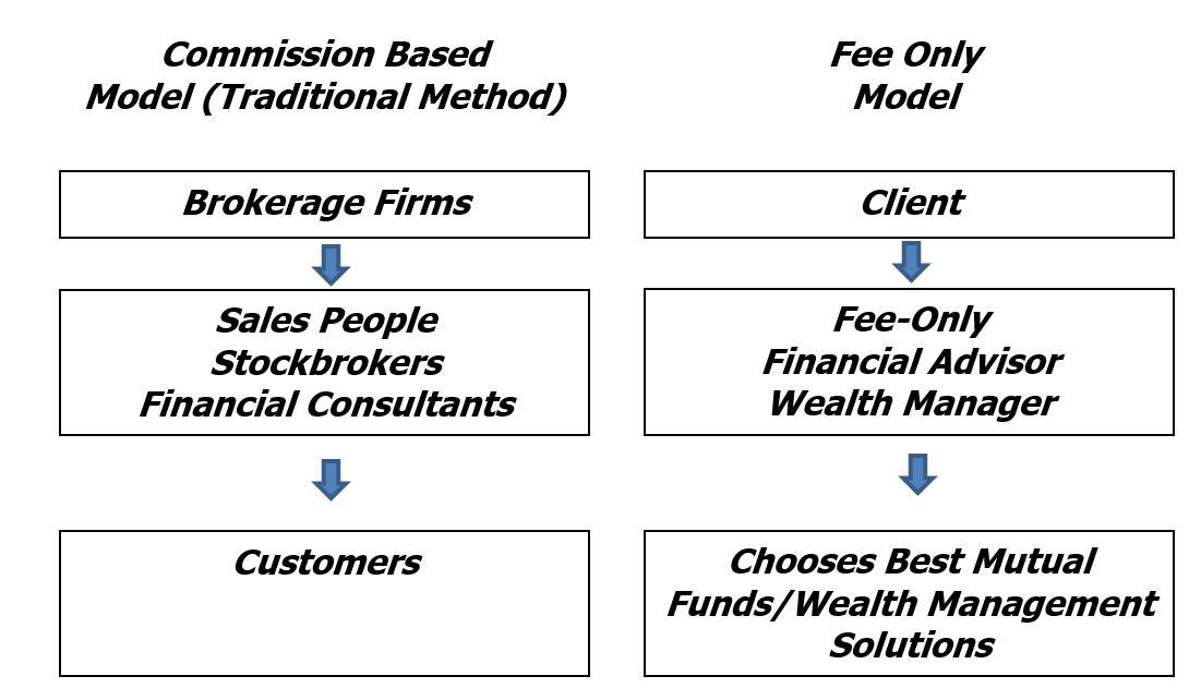 Diversified Asset Management Financial Advice Model.JPG