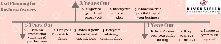 Exit Planning for Business Owners Timeline Graphic 3 Revised.png
