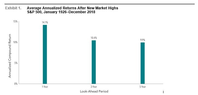 In US dollars. Past performance is no guarantee of future results. New market highs are defined as months ending with the market above all previous levels for the sample period. Annualized compound returns are computed for the relevant time periods subsequent to new market highs and averaged across all new market high observations. There were 1,115 observation months in the sample. January 1990–present: S&P 500 Total Returns Index. S&P data © 2019 S&P Dow Jones Indices LLC, a division of S&P Global. All rights reserved. January 1926–December 1989; S&P 500 Total Return Index,  Stocks, Bonds, Bills and Inflation Yearbook ™, Ibbotson Associates, Chicago. For illustrative purposes only. Index is not available for direct investment; therefore, its performance does not reflect the expenses associated with the management of an actual portfolio. There is always a risk that an investor may lose money.