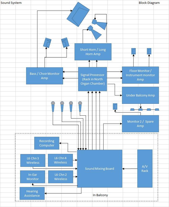 Sound System Block Diagram.jpg