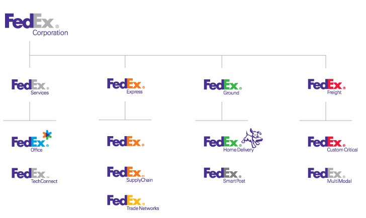 Brand Strategy Fedex Multi Brand brand Strategy