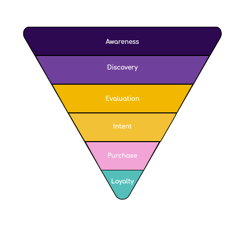 What is a marketing funnel? Marketing funnel strategies and touch points!