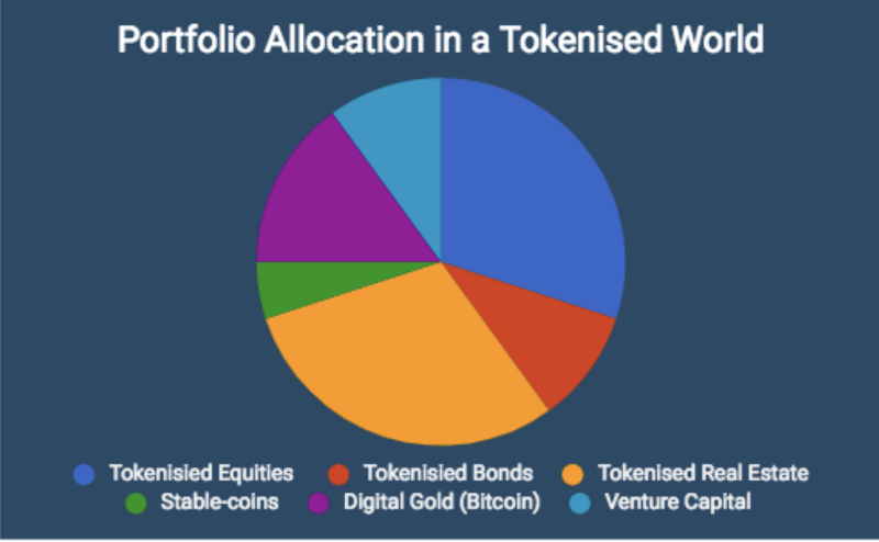 Tokenised Assets.png