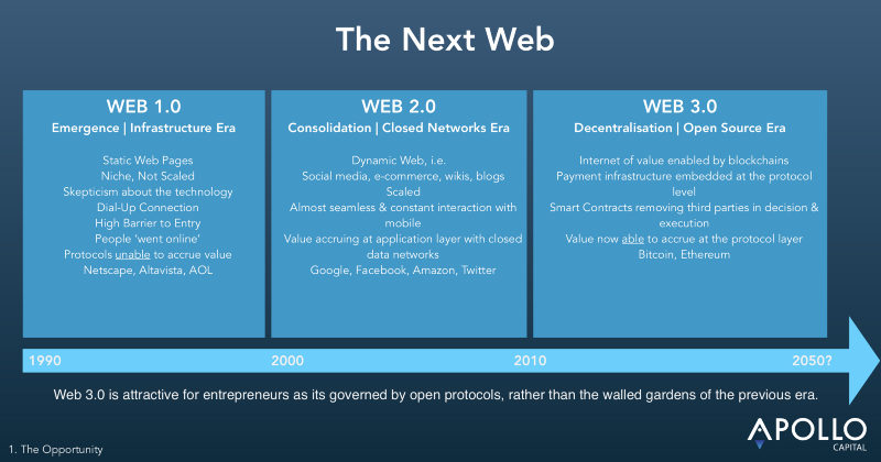 Web 3.0 will unleash a new wave of innovation.