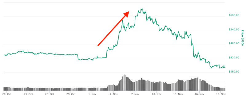 Big pump ahead of the fork.