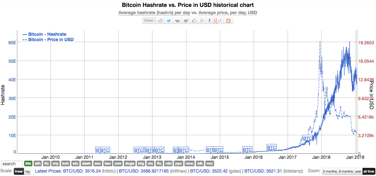 Source: bitinfocharts.com