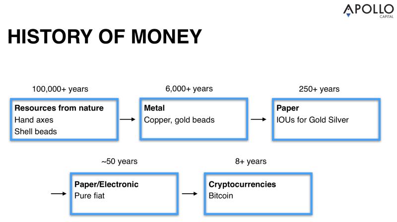 Source: Apollo Capital, Nick Szabo.