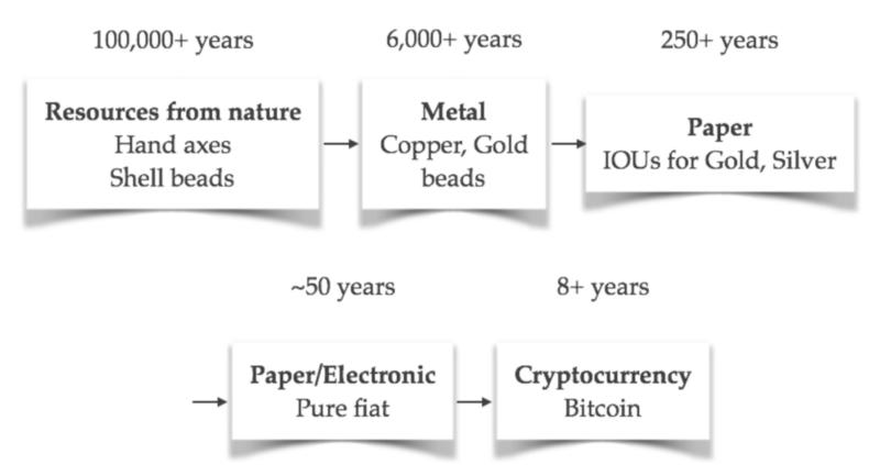 Source: Apollo Capital Information Memorandum, Nick Szabo